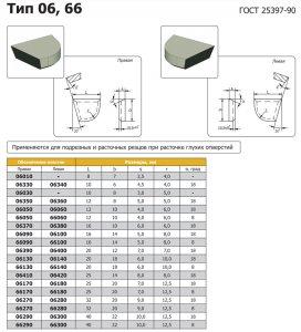 Пластина твердосплавная 66100 ВК8 (16х14х7)