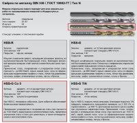 Сверло ц/х Ф 3,0 мм HSS-G Co5 тип VA DIN 338 RUKO