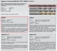Сверло ц/х Ф 5,2 мм HSS-R тип N DIN 338 RUKO