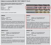 Сверло ц/х Ф 5,2 мм HSS-G тип N DIN 338 RUKO