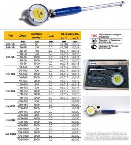 Нутромір індикаторний НИ-50-160-0,01 кл. 2 калібрування ISO 17025 (Мікротех®)