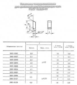 Пластина твердосплавная 3001-0128 ВК15