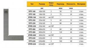 Угольник УРП-400х250 разметочный плоский кл.2 (Микротех®)